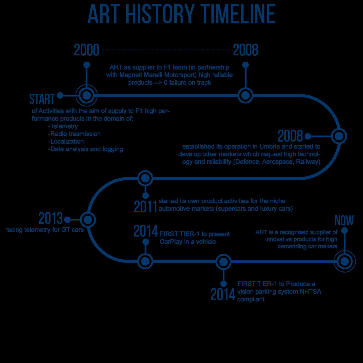 ART_history_timeline